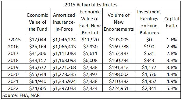 actuarial-estimates